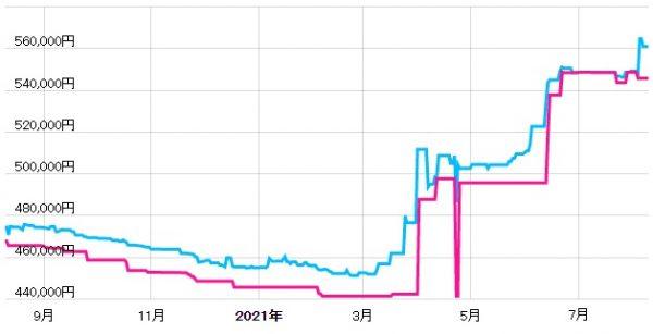 タグ・ホイヤー モナコの価格推移