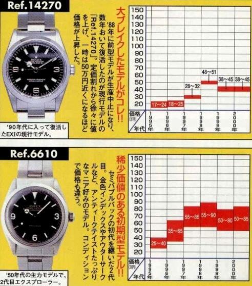 エクスプローラーⅠRef.14270 価格の上昇傾向